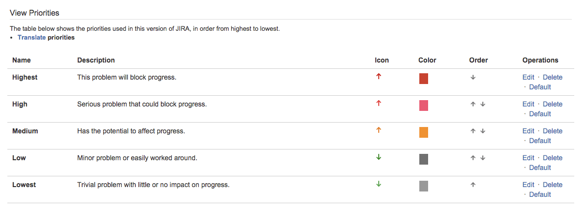 jira priorities