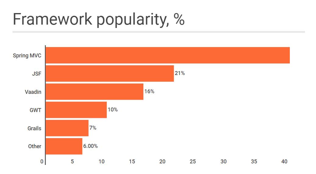 Java Frameworks Popularity