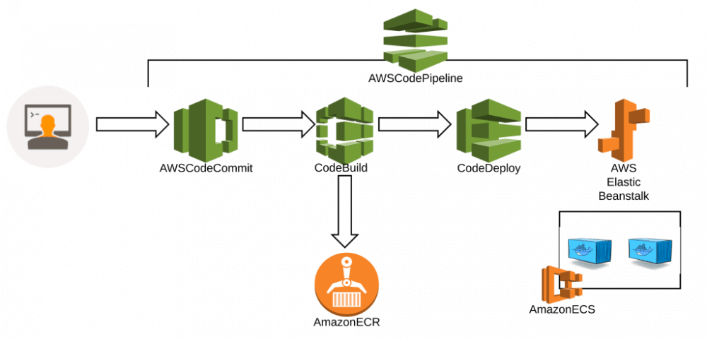DevOps Automation reflecting CI/CD processes romexsoft