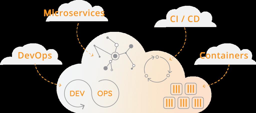 Cloud Native Application Development Romexsoft