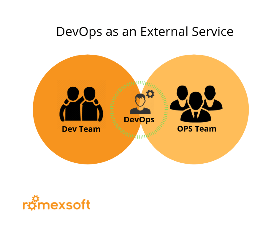Structure DevOps as an External Service Romexsoft