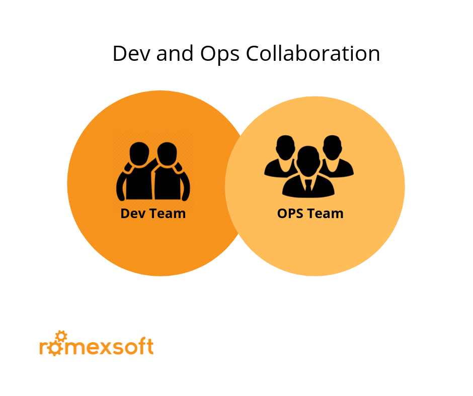 DevOps Structure: Dev and Ops Collaboration Romexsoft