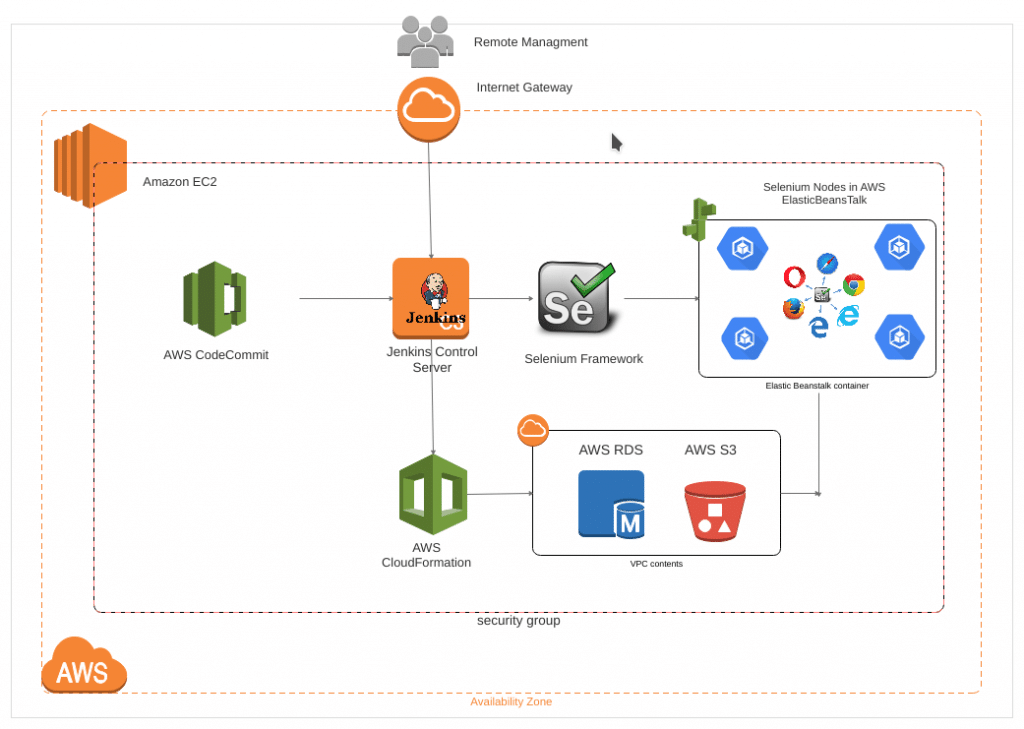 Cost-effective AWS Infrastructure