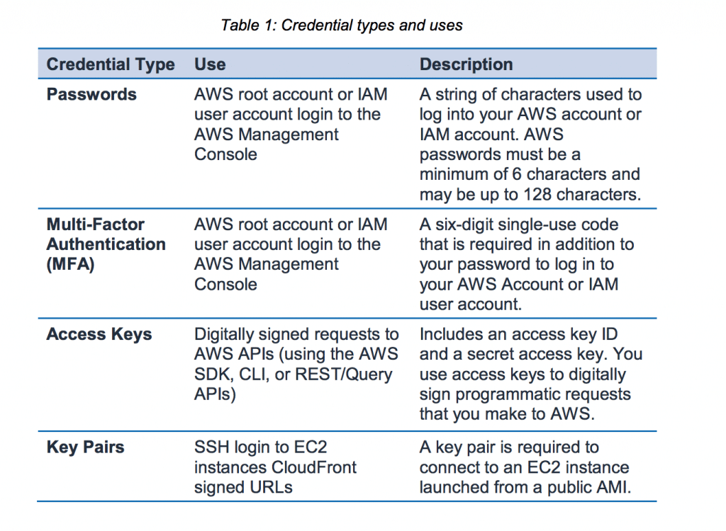 AWS Account Security Features - amazon cloud security certifications
