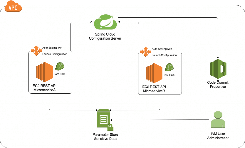 AWS Parameter Store architecture