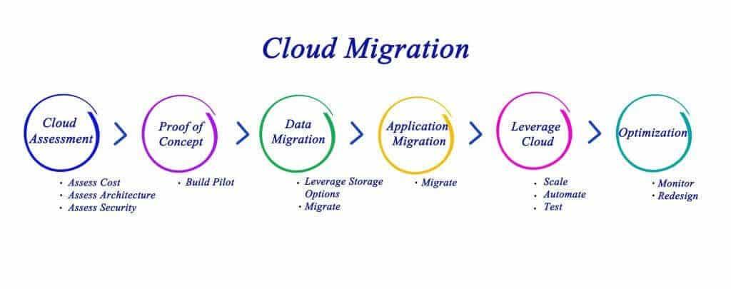 AWS cloud migration process